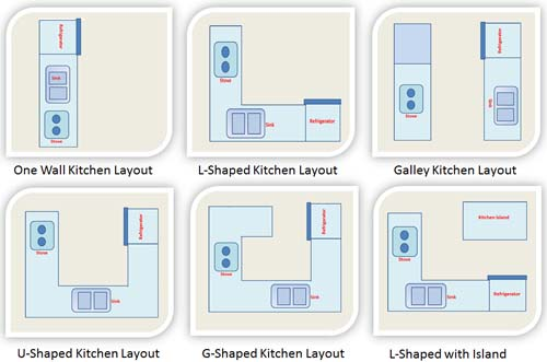 Kitchen Layout Kitchen Design Layout One Wall Kitchen